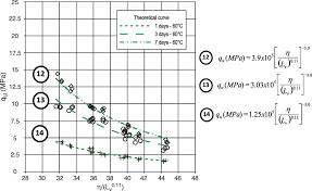 accelerated mix design of lime stabilized materials journal of