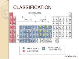 what are the heavy metals on the periodic table metals and alloys