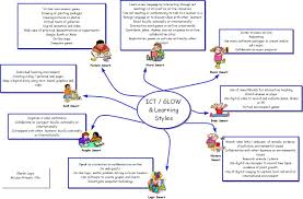 sample essay on education education mind map examples mind mapping ict glow and learning styles mind map