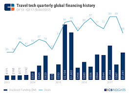 travel tech images Travel tech is having an uneven year but emerging markets are a png