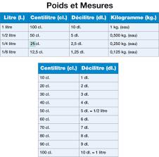 mesures en cuisine ep3 les poids et les mesures en cuisine