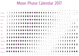 2017 calendar moon phases