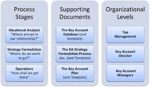 key account template relation b2b le how to define key account planning a