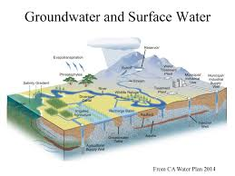 Groundwater Table Groundwater Problems And Prospects Part 1 An Overview Of