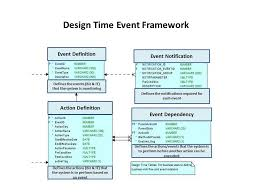 design event definition defining your cloud based event field using moa market solutions