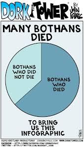 Many Bothans Died Meme - 159 best star wars stuff images on pinterest 32 nfl teams