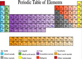 Fe On The Periodic Table Tell A Story The Periodic Table