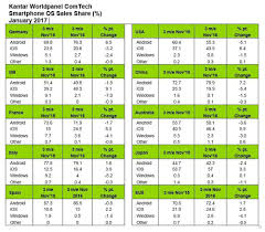 android vs iphone market iphone market grows 6 4 in usa takes from android in