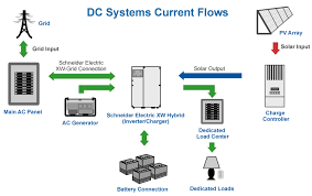 dc coupled battery backup systems for solar power ameresco solar