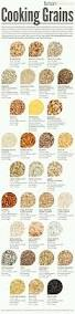 Cooking Infographic by I Love Cooking With Different Types Of Grains This Chart Has Been