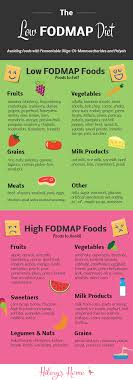fod map what is the low fodmap diet hilary s home