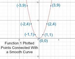 how to identify graphs u0026 equations of quadratics study com