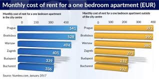 average cost of apartment where to live and work in central and southeast europe