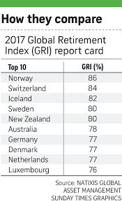 Index by Singapore In 27th Spot In Global Index On Retirement Security