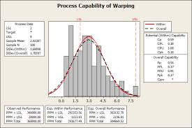 Capability Study Excel Template Weibull Wobble Process Capability Analysis With Nonnormal Data
