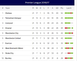 russia premier league table summary premier league russia results fixtures tables and