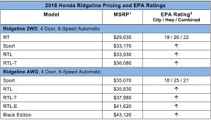 2018 honda ridgeline with sticker below 30k arrives at