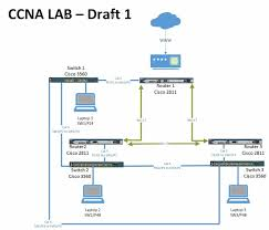 diagram and set up steps for physical ccna home lab