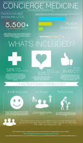 concierge medicine an alternative to insurance amac the