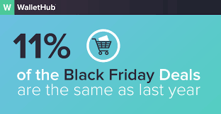 last year black friday deals target 2016 black friday freshness report retailers recycle about 1 in