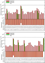 effects of external radiation fields on line emission u2014application