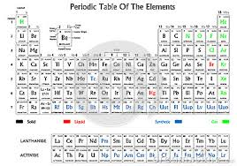 Solid Liquid Gas Periodic Table Periodic Table Of Elements How To Read Periodic Table