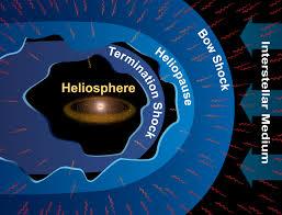 Impuls K Hen Untersuchung Der Heliosphärischen Modulation Der Kosmischen