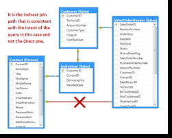 Joining Tables In Sql Sql Server Join Paths The Key To Building Multiple Table Joins