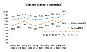 bureau de change 91 millennials views on climate change and other energy issues
