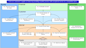 strategy map template the sustainability strategy map part 2 brett knowles pulse