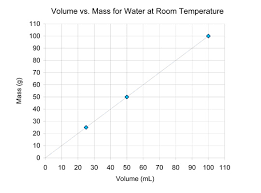 density of water chapter 3 density middle chemistry