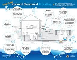 What To Do If Your Basement Floods by Flood Prevention