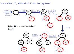black tree set 2 insert geeksforgeeks