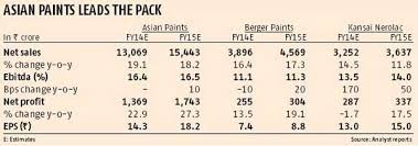 paint firms u0027 prices reflect strong prospects business standard news