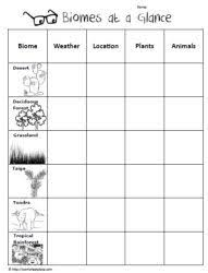 free note taking page for studying biomes students can complete