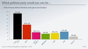 angela merkel has a lead in polls ahead of german election