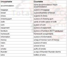 Countable And Uncountable Nouns Explanation Pdf Difference Between Countable And Uncountable Nouns With Exles