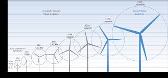 150 M To Feet Wind Energy My Florida Home Energy