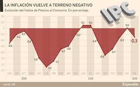 cuanto es el incremento del ipc ao 2016 el ipc vuelve a terreno negativo en enero de 2016 hasta el 0 3 por