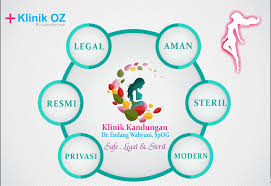 Aborsi Modern Bandung Alamat Klinik Aborsi Legal Oz Klinik Aborsi Tempat Kuret