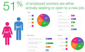 What Are Recruiters Looking For In A Resume Top 15 Recruiting Statistics For 2014 Capterra Blog