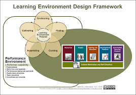 Framework Design by Learning Environments