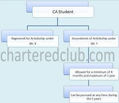 Resume For Ca Articleship Training Secondment Of Articleship As Per Icai Norms