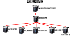 how to setup a bungeecord network knowledgebase serverminer ltd