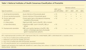 prostatitis diagnosis and treatment american family physician