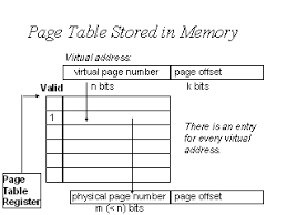 Page Table Entry Img010 Jpg