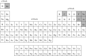 Nonmetals In The Periodic Table A Metal Conducts And A Non Metal Doesn U0027t U0027 Philosophical