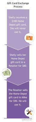 gift card reseller discounted gift cards buy or sell gift cards swapagift