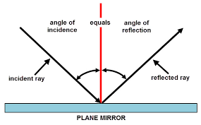 reflection of light in mirrors mirrors and reflection worksheet edplace