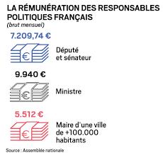 si e de l assembl nationale les députés français sont parmi les mieux rémunérés d europe
